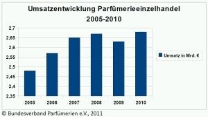 Development of sales: Germany 2005 - 2010